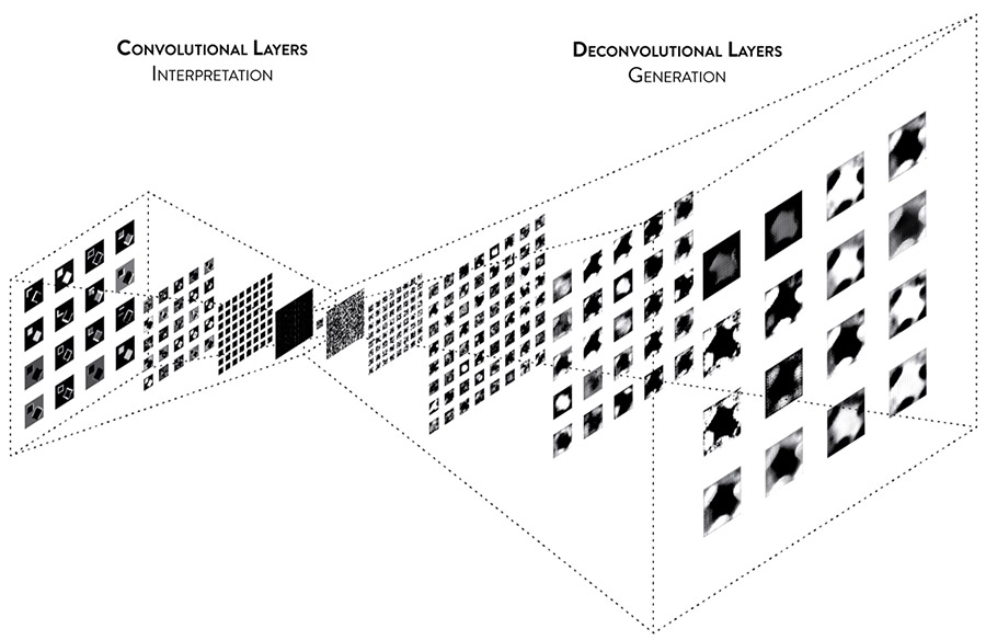 Architectural AI – A Human-Machine Collaborative Design System